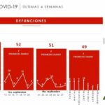 Aumentan los casos de Covid 19 en Zacatecas