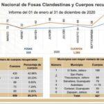 5 Estados de la República Mexicana tienen la mayor concentración de fosas clandestinas, Zacatecas entre los primeros lugares.