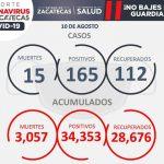 REPORTA SECRETARÍA DE SALUD 15 MUERTES Y 165 CONTAGIOS DE COVID-19 EN ZACATECAS