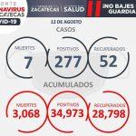 HOY, SIETE FALLECIMIENTOS Y 277 CASOS POSITIVOS DE COVID-19 EN EL TERRITORIO ZACATECANO