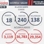 EL FIN DE SEMANA, SE REPORTARON 240 NUEVO CASOS DE COVID-19, 138 RECUPERADOS Y 18 DEFUNCIONES
