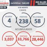 CIERRA SEMANA CON 238 CONTAGIOS Y CUATRO DECESOS POR COVID-19 EN ZACATECAS