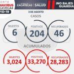 HOY, SEIS DEFUNCIONES Y 204 CONTAGIOS DE COVID-19, ENTRE ELLOS 36 MENORES DE 20 AÑOS