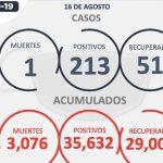SE REPORTAN 213 NUEVOS CASOS DE COVID-19, 51 RECUPERADOS Y UNA MUERTE