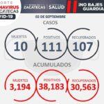 10 DECESOS Y 111 CASOS NUEVOS, SITUACIÓN DE COVID-19 PARA ESTE JUEVES EN ZACATECAS