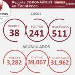 Fin de semana acumula 241 casos positivos y 38 muertes